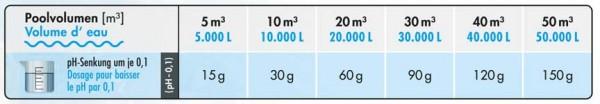 Dosierung Bayzid pH-Senker flüssig Premium